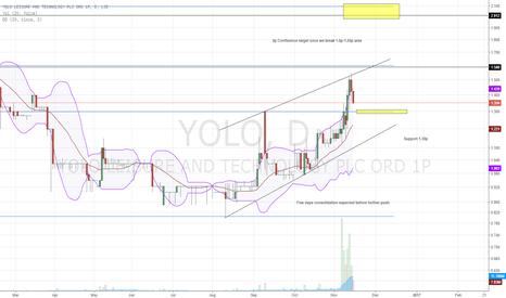 YOLO: #YOLO
