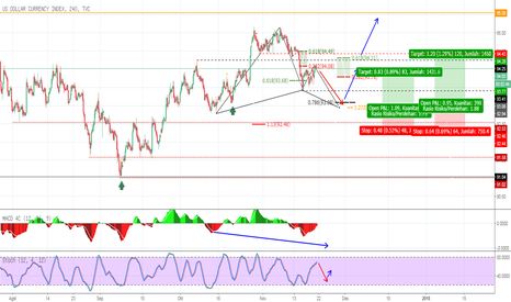 DXY: DXY H4 potensi bullish gartley