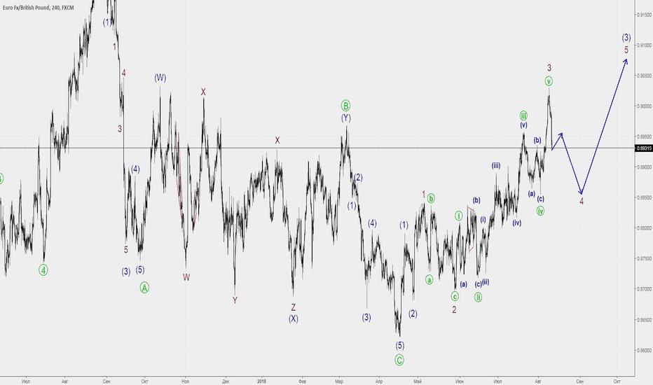 EURGBP: EURGBP рассматриваем восходящий тренд лета