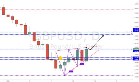 GBPUSD: Analysis GBPUSD - 29/1/2016