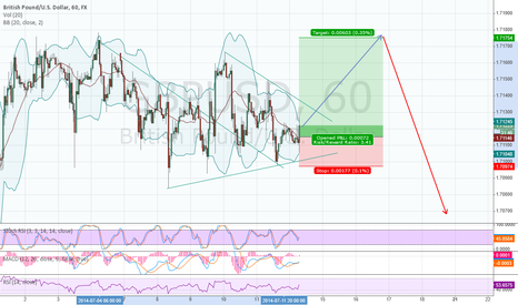 GBPUSD: The last high before a huge correction?