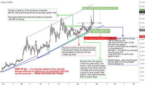 LTCUSD: Trend Studies ... Part 1
