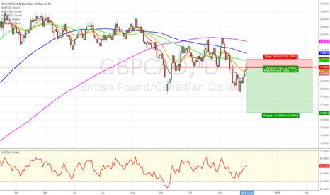 GBPCAD: GBP/CAD short on retest
