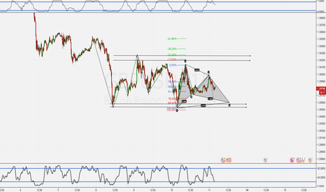 GBPUSD: Harmonic Gartley in Range