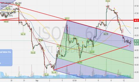USOIL: 12-Sep: USOIL/Crude