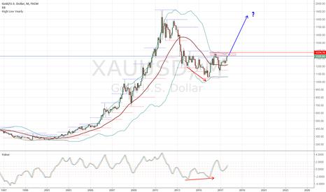 XAUUSD: XAUUSD Trend Analysis