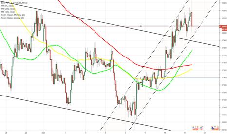 EURUSD: Евро растёт против доллара на старте торгов