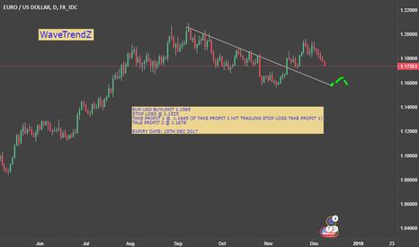 EURUSD: EUR USD BUY LIMIT ORDER