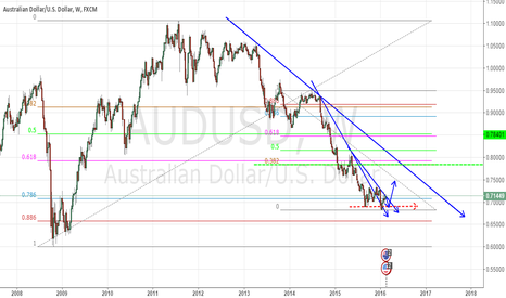 AUDUSD: AUD/USD WEEKLY POSSIBLE MOVEMENT FORECAST