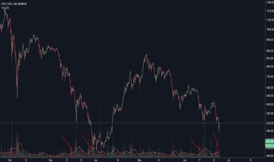 ETHUSD: Volume Analysis, Bear Market Over?