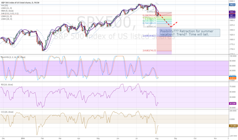 SPX500: Correction for Summer?