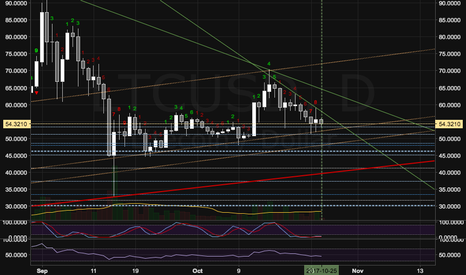 LTCUSD: LTC flips Daily. Deeper movement into ALTS