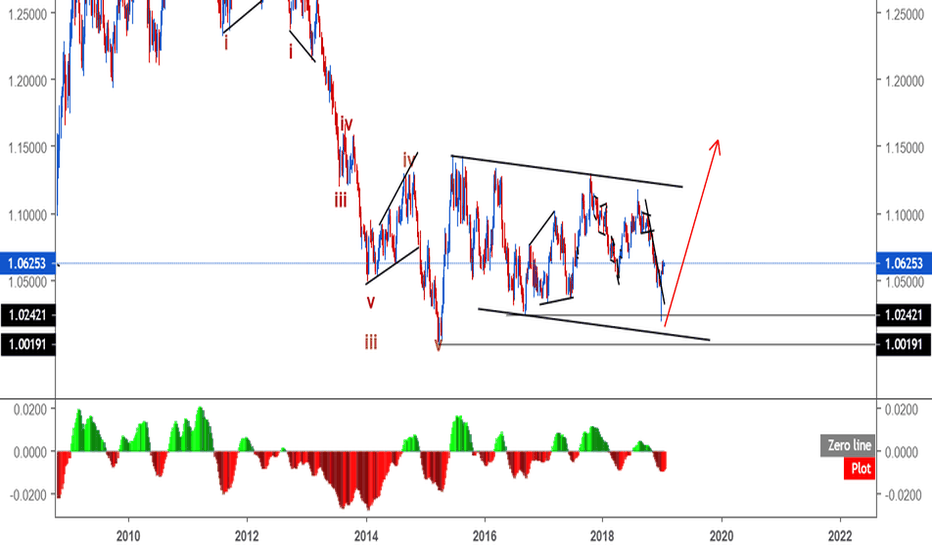 AUDNZD: AUDNZD long-term buy setup