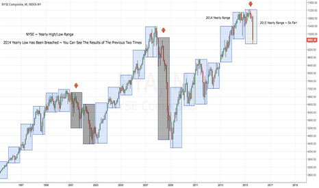 NYA: NYSE ~ Yearly Range Break ~ End Of Bull???