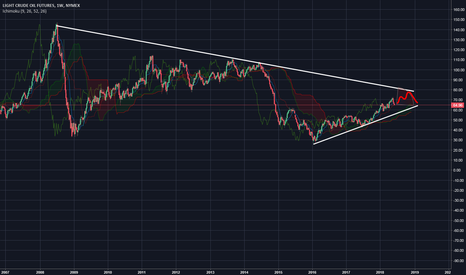 CL1!: Cl1 ( crude oil ) is about to hit 10 years trend line