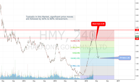 HMY: This HMY Stock is showing relative strength compared to Gold....