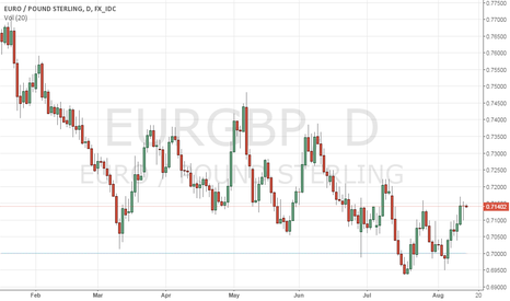 EURGBP: EURGBP- Corrective Recovery Remains Intact