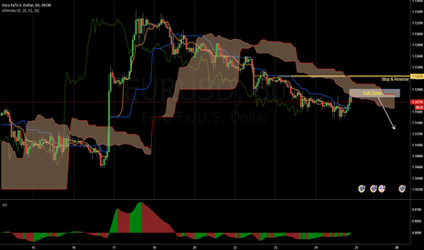 EURUSD: Come join the bear party ...
