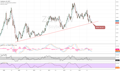 ZS1!: Soybeans broking its long term uptrend ?