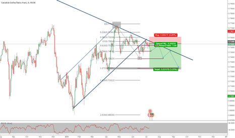 CADCHF: CADCHF Daily Sell