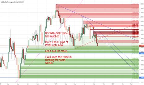 USDNOK: +3638 pips of Profit by my Sell Trade still in Running