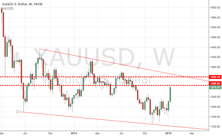GOLD XAUUSD Critical Point