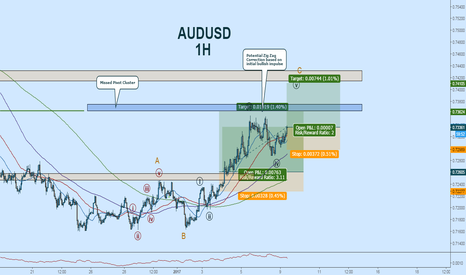 AUDUSD: AUDUSD Long:  Wave Count Update; Adding to Position