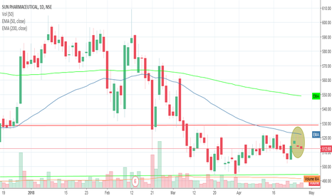 SUNPHARMA: short SUNPHARMA around 518 sl 525 trgt 500