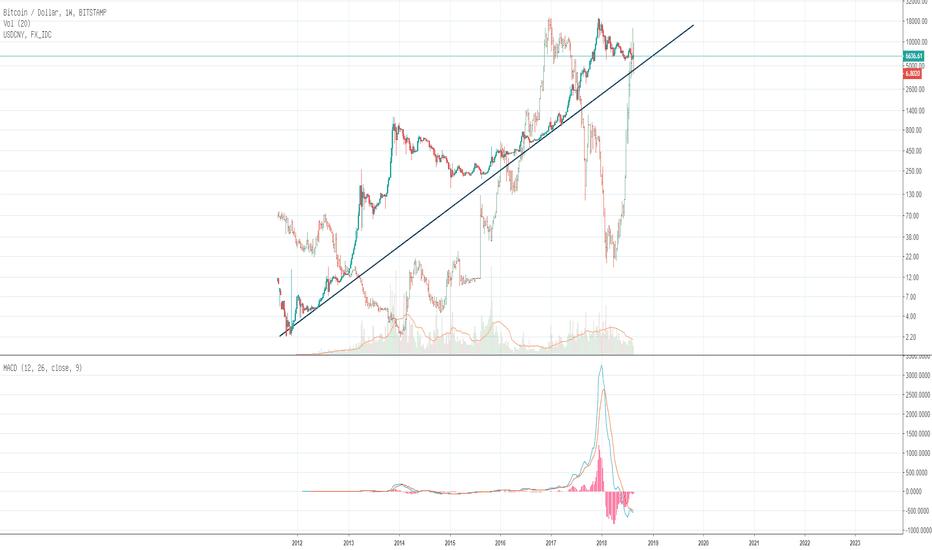 BTCUSD: btc与USD/CNY走势对比