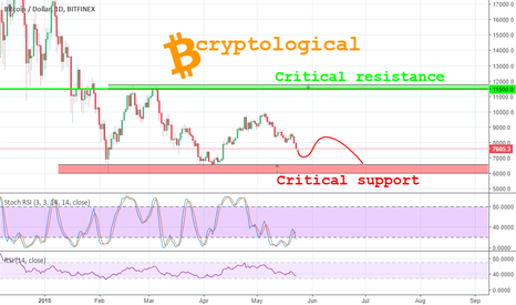 BTCUSD: Bitcoin heading for critical support