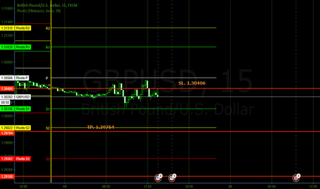 GBPUSD: Second entry GBPUSD