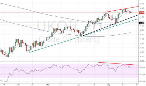 UKOIL: Brent outlook