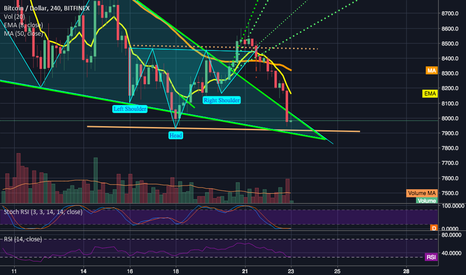 BTCUSD: Was the falling wedge's bullish breakout one big long fakeout?