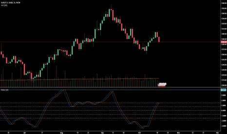 XAUUSD: DXY is back on its track ... Gold should be scared!