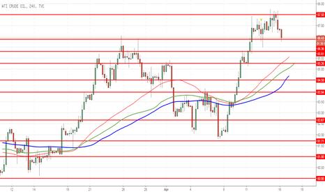 USOIL: WTI Crude Oil: harga terus naik