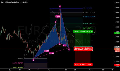 EURCAD: EURCAD Cypher Pattern Completion