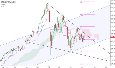 SP1!: Trade War + Technical = Bearish