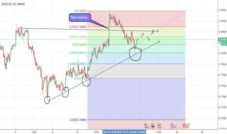 AUDUSD: AUD/USD Potenital further up trend or revelsa