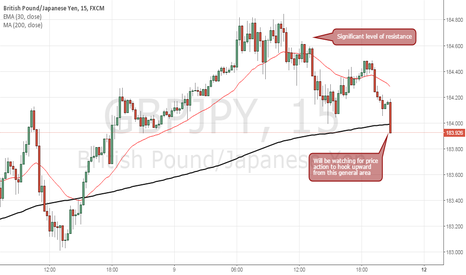 GBPJPY: GBPJPY Resumption of Trend Following Pullback