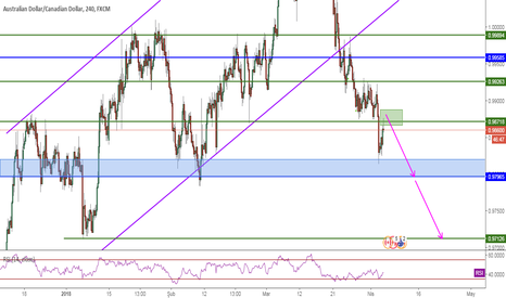 AUDCAD: AUDCAD, Pivot&BR, 4H, Sell
