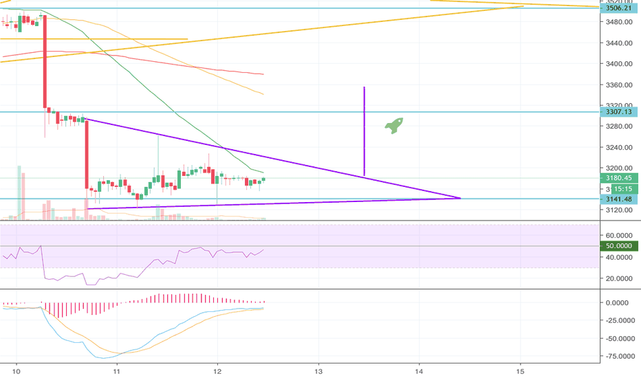 BTCEUR: BTC Falling wedge in a downtrend