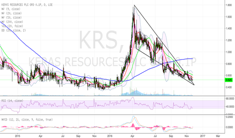 KRS: Keras falling wedge - one to watch.