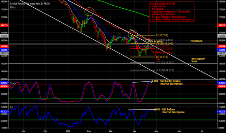 GBPJPY: GBP/JPY short trade on daily chart