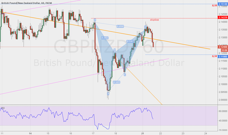GBPNZD: Looking good after the pattern