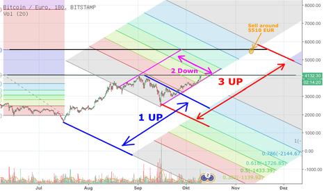 BTCEUR: Bitcoin Fib / Elliot Prognose