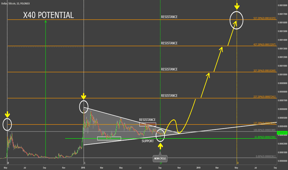 STRBTC: Stellar Take Off - Massive Potential Gains Over the Bitcoin