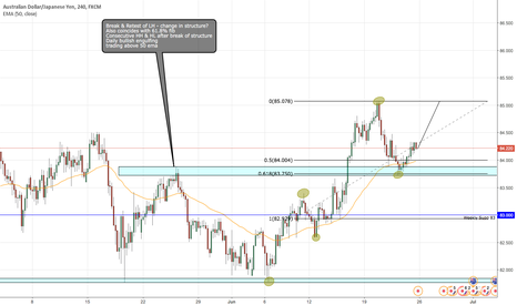 AUDJPY: AUD/JPY short term long bias