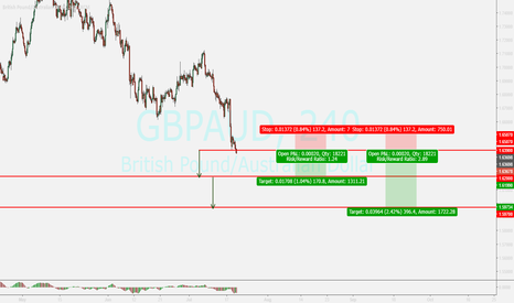 GBPAUD: gbpaud...falling,...breakout....sell