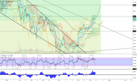 BTCUSD: BTC - Possible Bullish Moves