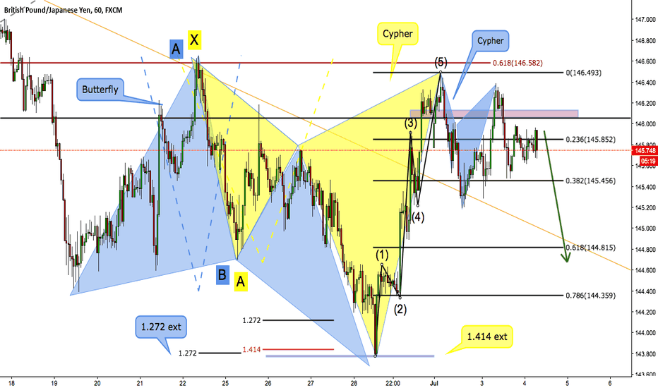 GBPJPY: GBPJPY last short before changing trend